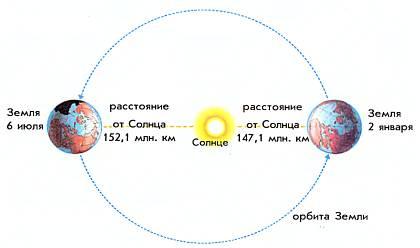 Земная орбита представляет собой эллипс. 2 января Земля ближе всего к Солнцу.