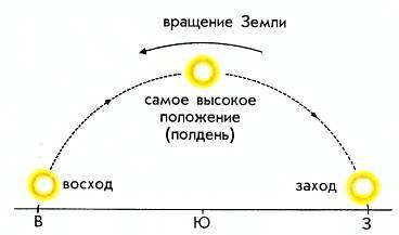 Земля вращается вокруг своей оси с запада на восток