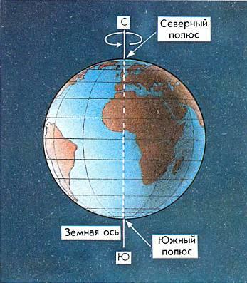Земля вращается вокруг своей оси