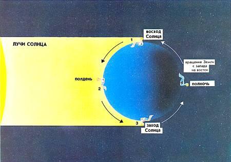 Земля совершает один оборот вокруг своей оси за 24 часа